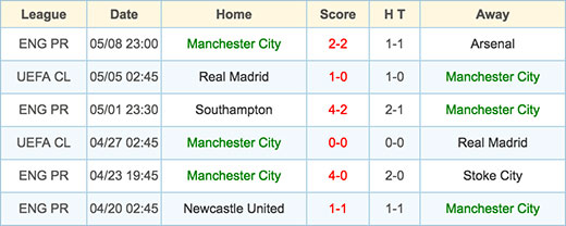 Manchester City - 15 May 2016