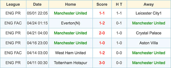 Manchester United - 7 May 2016