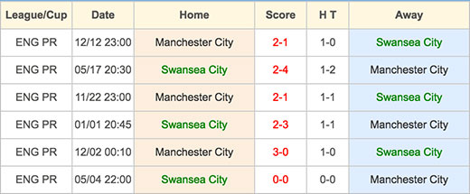 Ngoại hạng Anh: Swansea City VS Manchester City - Head to Head - 15 May 2016