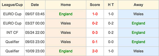 England VS Wales - 16 June 2016