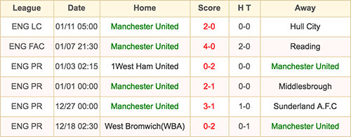 Manchester United - 15 January 2017