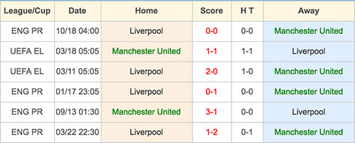 Manchester United VS Liverpool - Head to Head - 15 January 2017