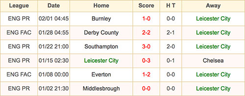 Leicester City - 5 February 2017