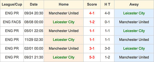Manchester United VS Leicester City - Head to Head - 5 February 2017